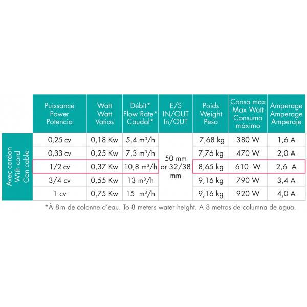 Pompe Filtration Piscines Hayward Powerline 0,5 cv Mono