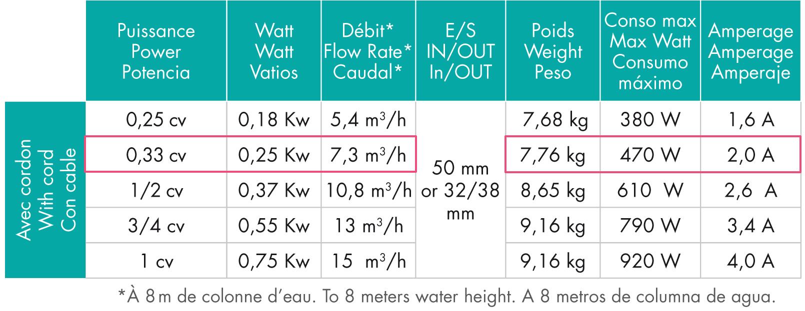 Caractéristiques Techniques Pompe Hayward Powerline 0,25cv