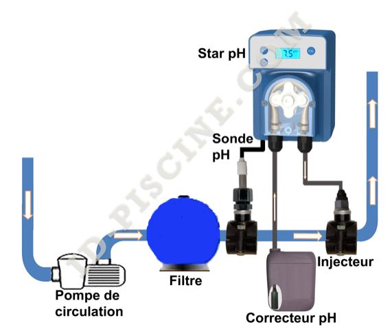 installation pompe doseuse star ph plus ou ph moins